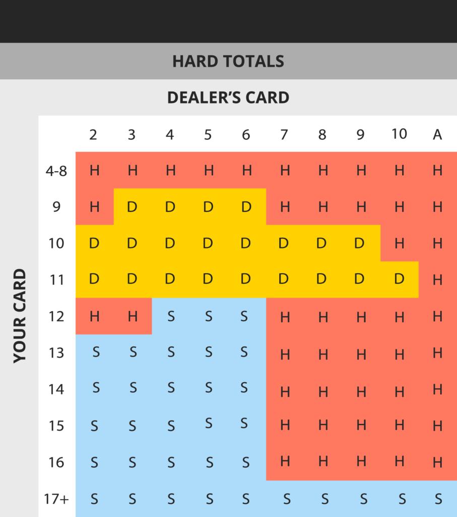 Tabella con la strategia base del Blackjack Online - Parte 2