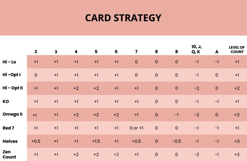 Tabella per il conteggio delle carte al Blackjack Online