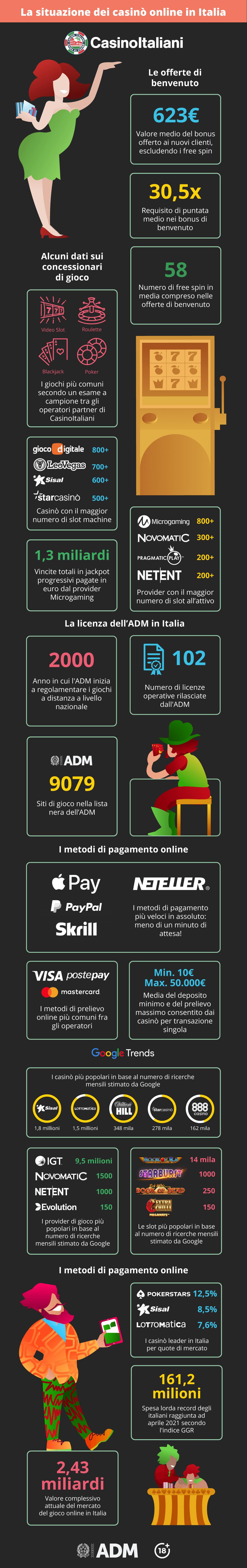 Lo stato dei casinò online in Italia - Infografica 2021