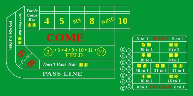 Guida al Craps - Regole, termini, scommesse e altro sul gioco di dadi per casinò
