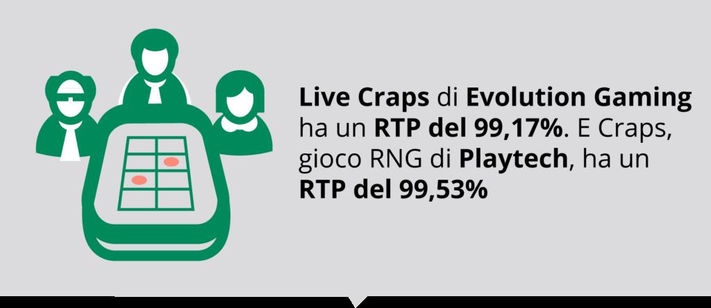 Live Craps (Evolution e Playtech) ha un RTP che raggiunge quasi il 100%
