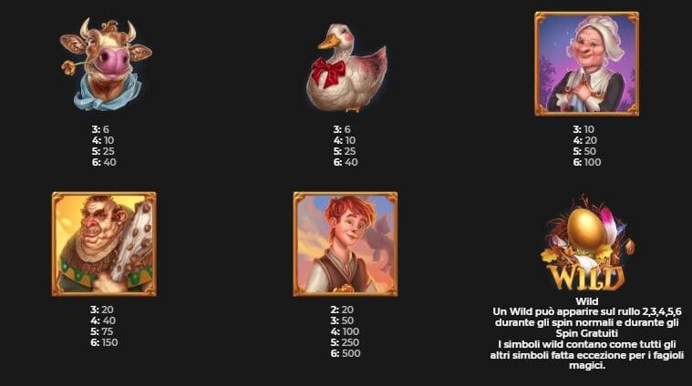 La tabella dei pagamenti dei simboli a tema sulla slot Megaways Jack.