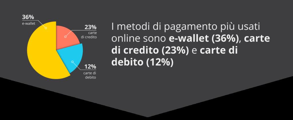 Metodi di pagamento più usati