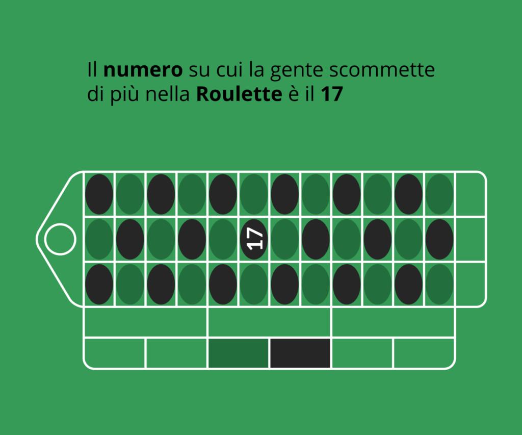 Il numero più popolare al tavolo della roulette è il 17