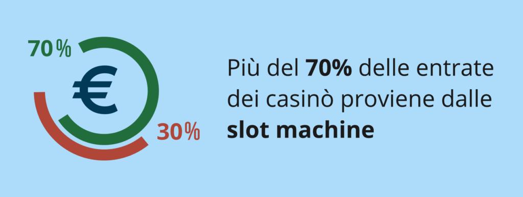 Entrate fiscali dello Stato provenienti dalle slot machine